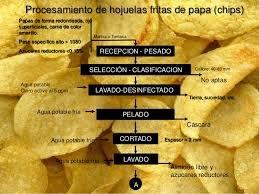 Comprar HOJUELAS DE PAPA FRITA