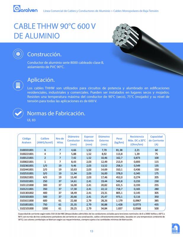 Comprar CABLE THHW 90ºC 600V DE ALUMINIO