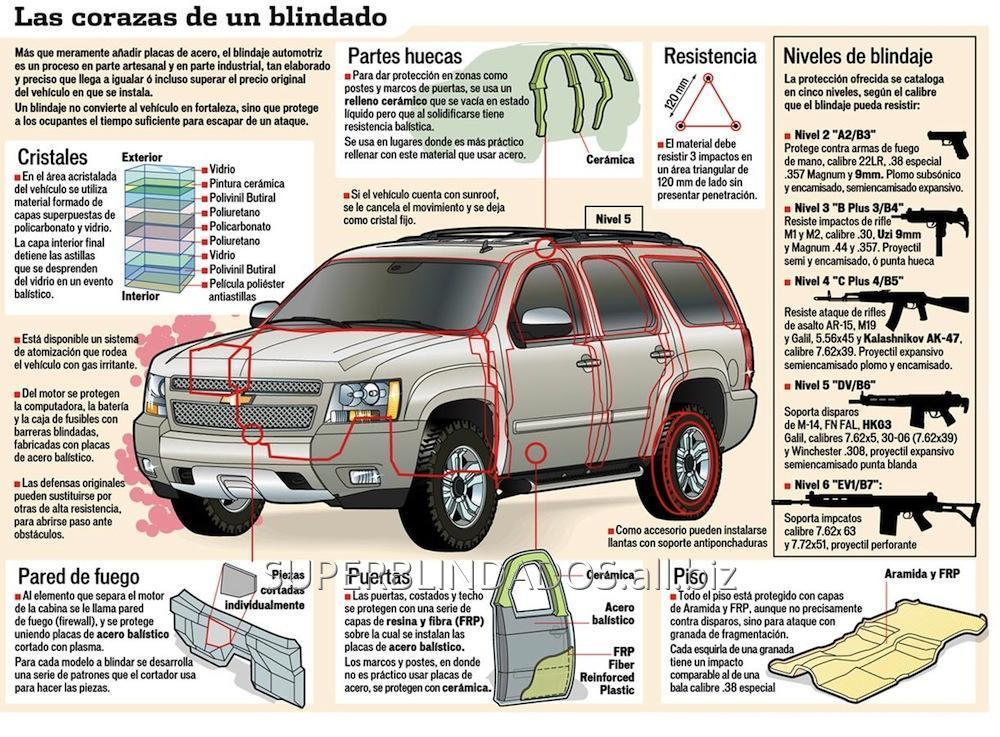 Comprar Blindaje de vehículos