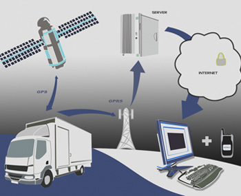 Comprar GPS Tracker