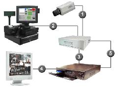 Sistemas de circuito cerrado de televisión