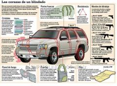Blindaje de vehículos