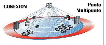 Servicio de proveedores de internet en Turmero de la empresa ...